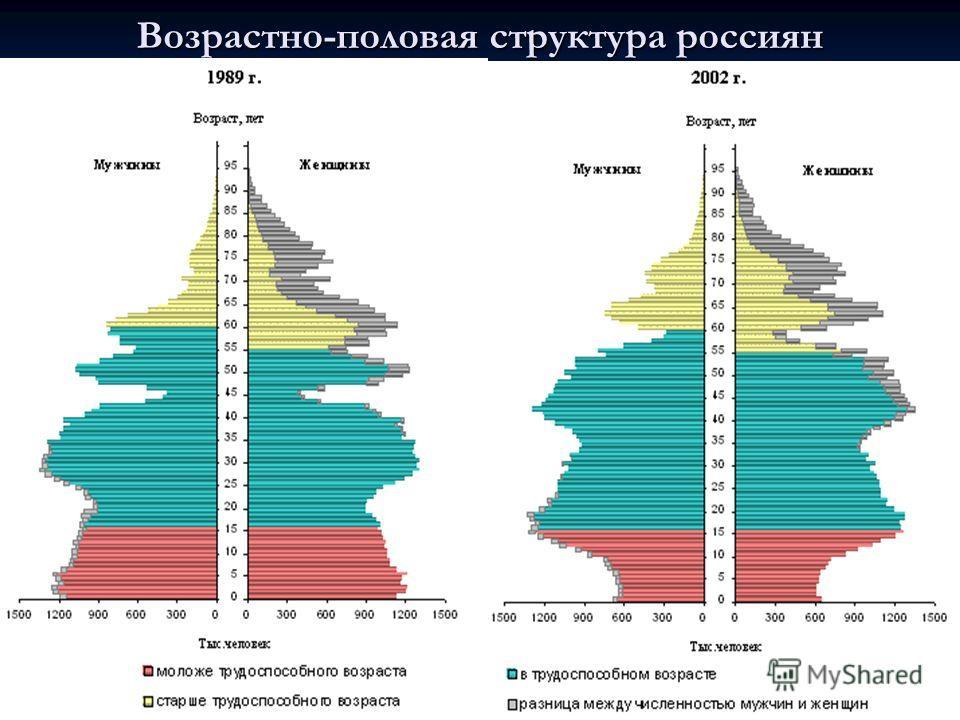 Возрастно-половая структура россиян