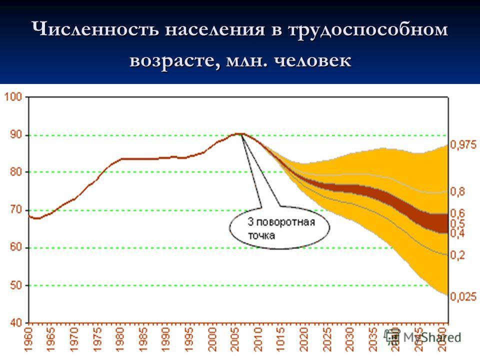 Численность населения в трудоспособном возрасте, млн. человек