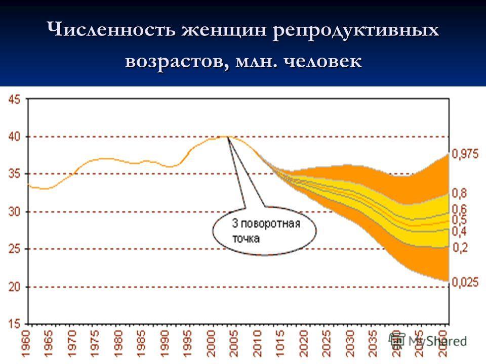 Численность женщин репродуктивных возрастов, млн. человек