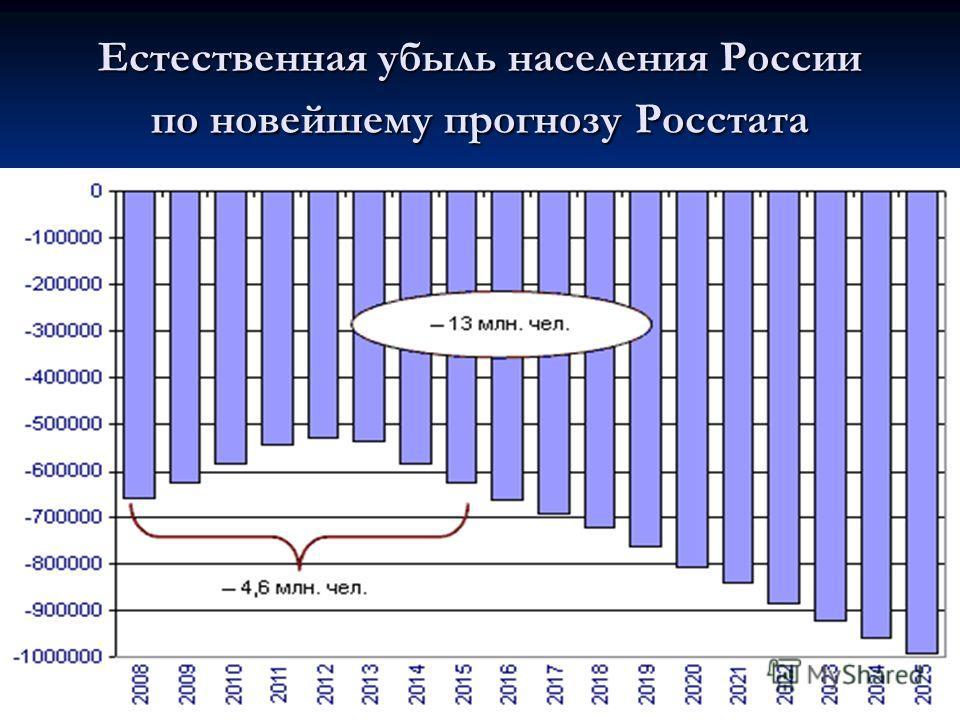 Естественная убыль населения России по новейшему прогнозу Росстата