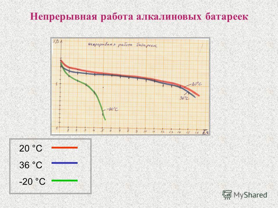 Непрерывная работа алкалиновых батареек 20 °С 36 °С -20 °С