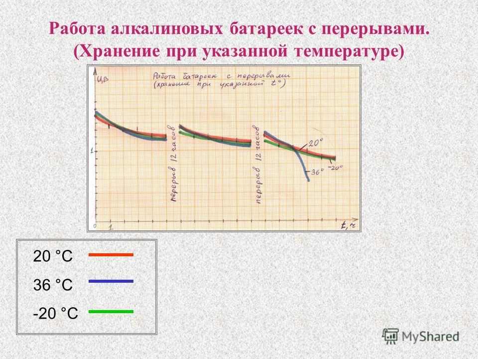 Работа алкалиновых батареек с перерывами. (Хранение при указанной температуре) 20 °С 36 °С -20 °С