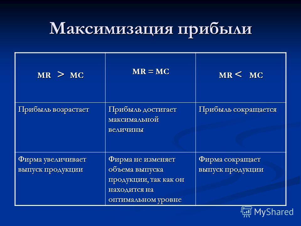 Максимизация прибыли MR > MC MR = MC MR < MC Прибыль возрастает Прибыль достигает максимальной величины Прибыль сокращается Фирма увеличивает выпуск продукции Фирма не изменяет объема выпуска продукции, так как он находится на оптимальном уровне Фирм
