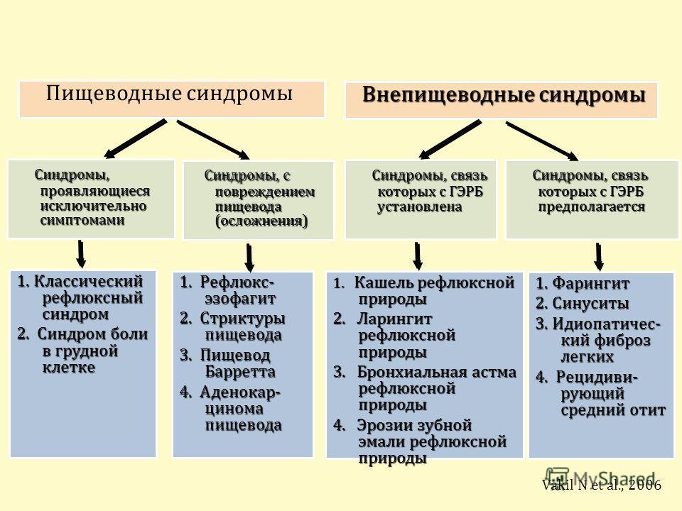 Пищеводные синдромы Внепищеводные синдромы Внепищеводные синдромы Синдромы, проявляющиеся исключительно симптомами Синдромы, проявляющиеся исключительно симптомами Синдромы, с повреждением пищевода (осложнения) Синдромы, с повреждением пищевода (осло