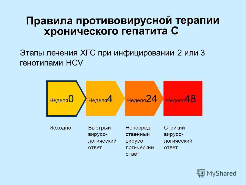 Правила противовирусной терапии хронического гепатита С Правила противовирусной терапии хронического гепатита С ИсходноБыстрый вирусо- логический ответ Непосред- ственный вирусо- логический ответ Стойкий вирусо- логический ответ Этапы лечения ХГС при
