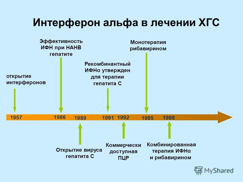 Интерферон альфа в лечении ХГС открытие интерферонов 1957 1986 1989 1991 1995 1998 Эффективность ИФН при НАНВ гепатите Открытие вируса гепатита С Коммерчески доступная ПЦР Рекомбинантный ИФНα утвержден для терапии гепатита С 1992 Монотерапия рибавири