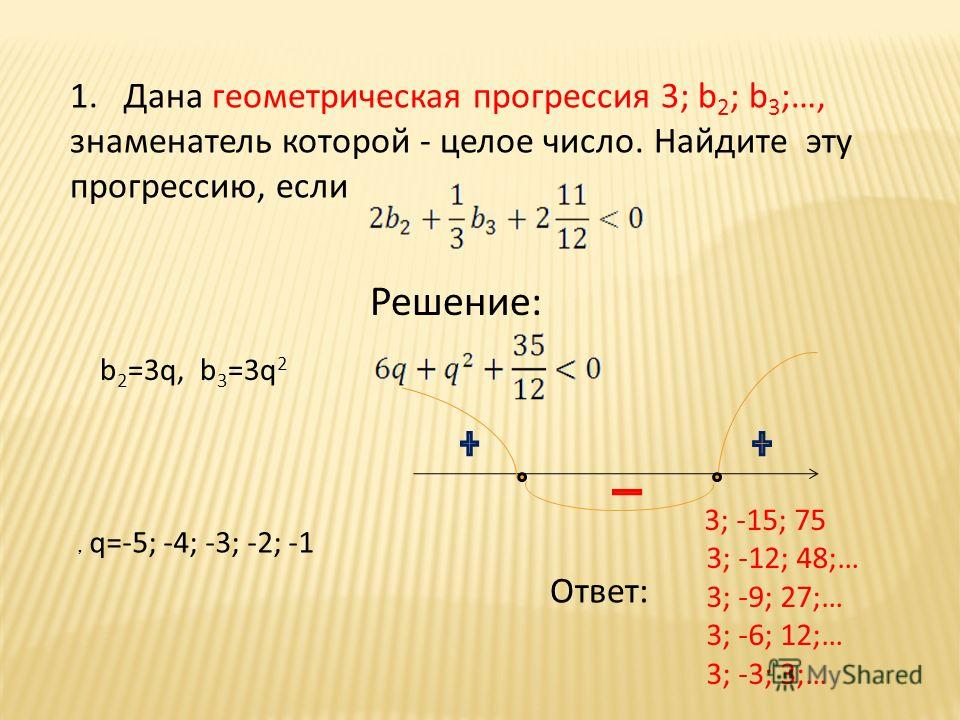 1. Дана геометрическая прогрессия 3; b 2 ; b 3 ;…, знаменатель которой - целое число. Найдите эту прогрессию, если Решение: b 2 =3q, b 3 =3q 2, q=-5; -4; -3; -2; -1 3; -15; 75 3; -12; 48;… 3; -9; 27;… 3; -6; 12;… 3; -3; 3;… Ответ: