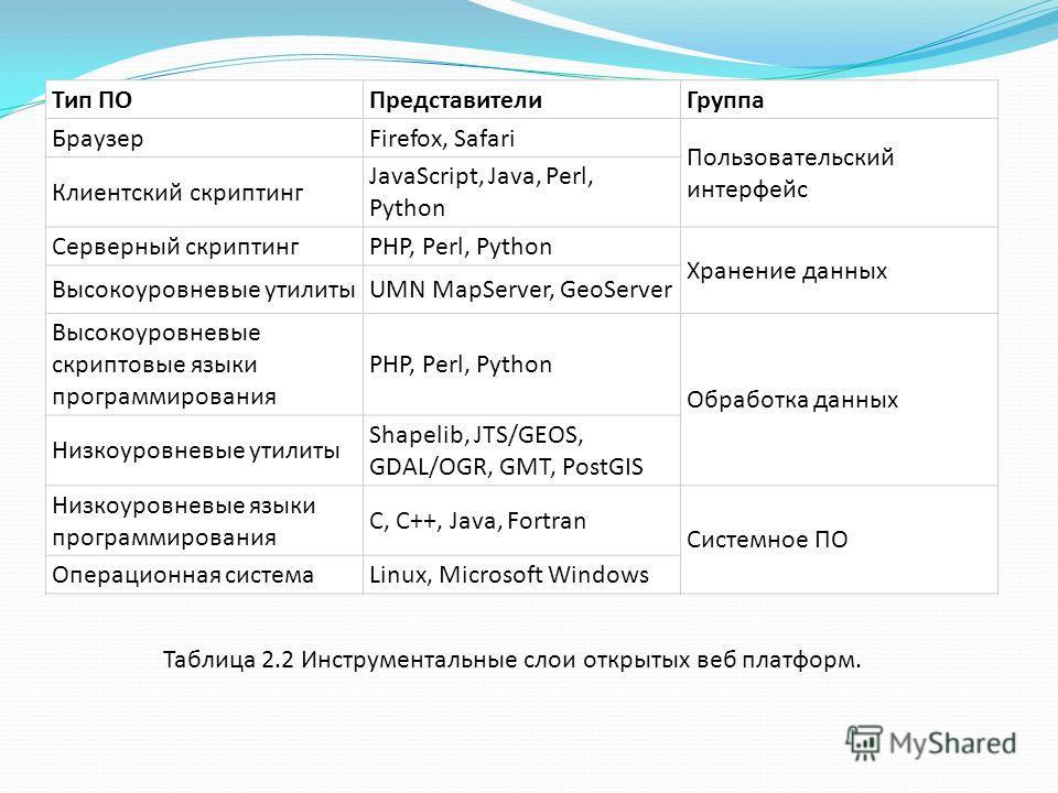 Тип ПОПредставителиГруппа БраузерFirefox, Safari Пользовательский интерфейс Клиентский скриптинг JavaScript, Java, Perl, Python Серверный скриптингPHP, Perl, Python Хранение данных Высокоуровневые утилитыUMN MapServer, GeoServer Высокоуровневые скрип