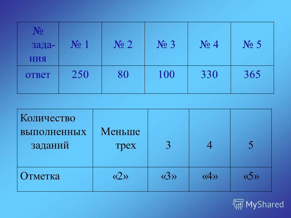 зада- ния 1 2 3 4 5 ответ25080100330365 Количество выполненных заданий Меньше трех345 Отметка«2»«3»«4»«5»