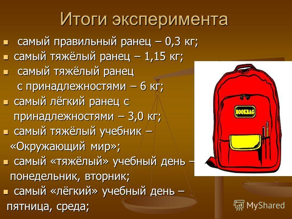Итоги эксперимента самый правильный ранец – 0,3 кг; самый правильный ранец – 0,3 кг; самый тяжёлый ранец – 1,15 кг; самый тяжёлый ранец – 1,15 кг; самый тяжёлый ранец самый тяжёлый ранец с принадлежностями – 6 кг; с принадлежностями – 6 кг; самый лёг