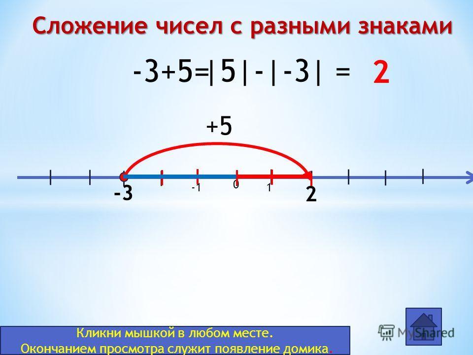 0 1 -3+5= -3 +5 2 2 |5|-|-3| = Сложение чисел с разными знаками Кликни мышкой в любом месте. Окончанием просмотра служит появление домика.