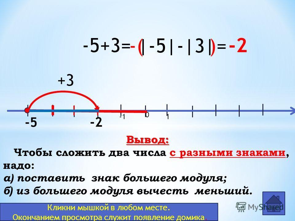 0 1 -5+3= -5 +3 -2 |-5|-|3|-( )= Вывод: Чтобы сложить два числа с разными знаками, надо: а) поставить знак большего модуля; б) из большего модуля вычесть меньший. Кликни мышкой в любом месте. Окончанием просмотра служит появление домика.
