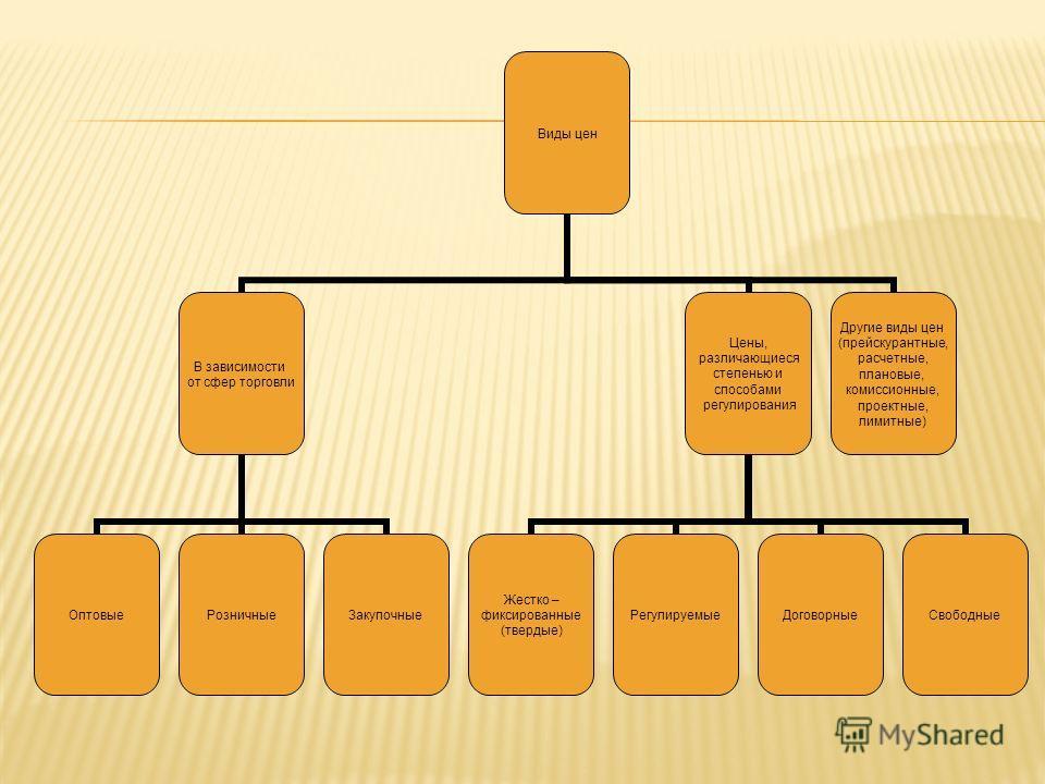 Виды цен В зависимости от сфер торговли ОптовыеРозничныеЗакупочные Цены, различающиеся степенью и способами регулирования Жестко – фиксированные (твердые) РегулируемыеДоговорныеСвободные Другие виды цен (прейскурантные, расчетные, плановые, комиссион