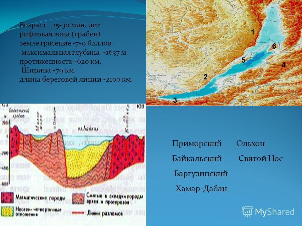 Приморский Ольхон Байкальский Святой Нос Баргузинский Хамар-Дабан Возраст _25-30 млн. лет рифтовая зона (грабен) землетрясение -7-9 баллов максимальная глубина -1637 м. протяженность -620 км. Ширина -79 км. длина береговой линии -2100 км. 1 2 3 4 5 6