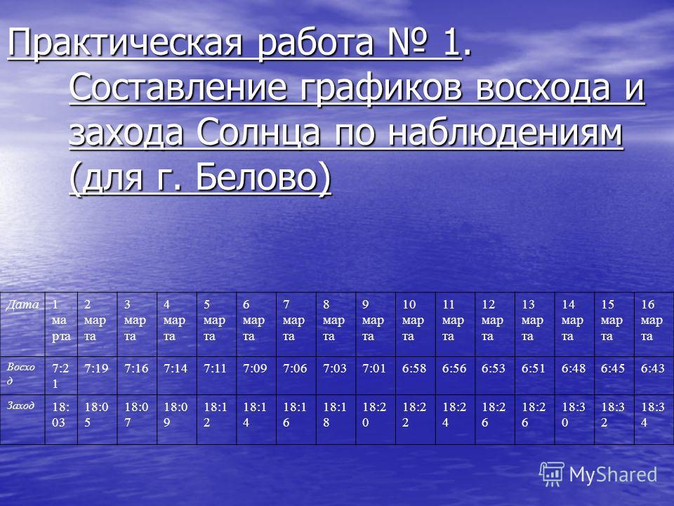 Практическая работа 1. Составление графиков восхода и захода Солнца по наблюдениям (для г. Белово) Дата1 ма рта 2 мар та 3 мар та 4 мар та 5 мар та 6 мар та 7 мар та 8 мар та 9 мар та 10 мар та 11 мар та 12 мар та 13 мар та 14 мар та 15 мар та 16 мар
