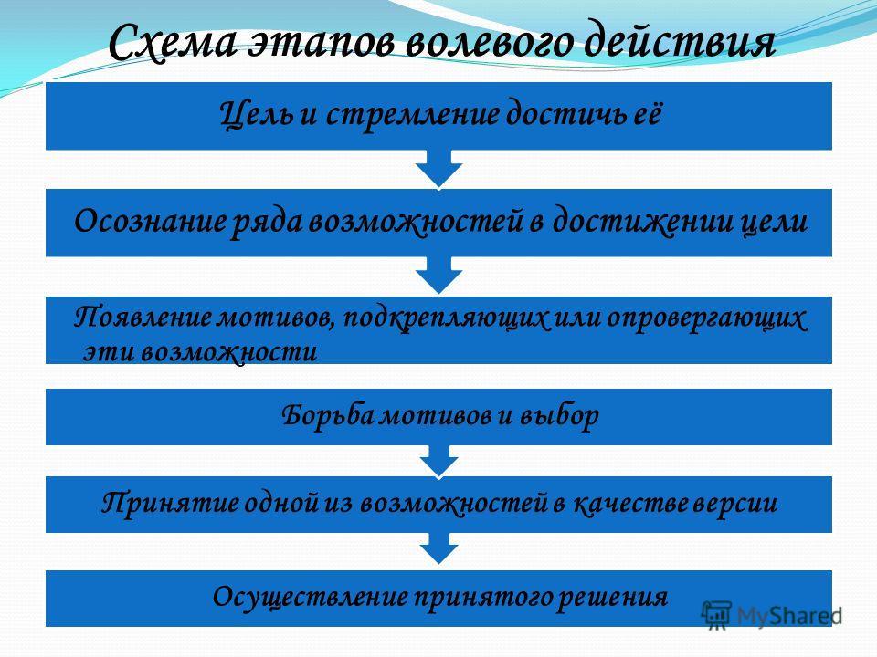 Схема этапов волевого действия Появление мотивов, подкрепляющих или опровергающих эти возможности Осознание ряда возможностей в достижении цели Цель и стремление достичь её Осуществление принятого решения Принятие одной из возможностей в качестве вер