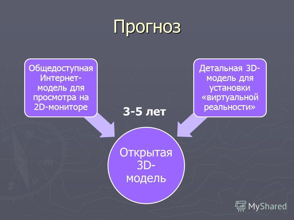 Прогноз Открытая 3D- модель Общедоступная Интернет- модель для просмотра на 2D-мониторе Детальная 3D- модель для установки «виртуальной реальности» 3-5 лет