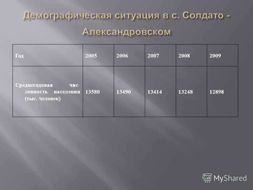Год20052006200720082009 Среднегодовая чис- ленность населения (тыс. человек) 1358013490134141324812898