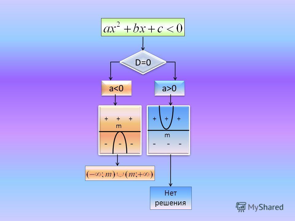 D=0 a0 + + + - - - + + + - - - m m Нет решения