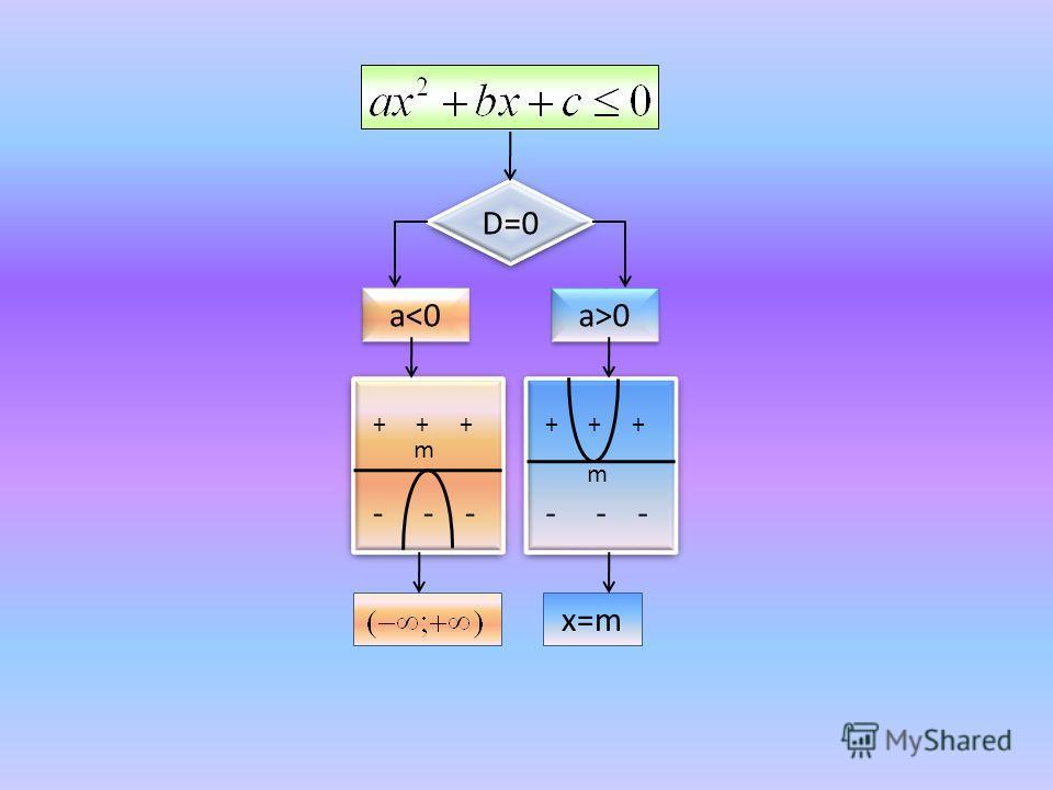 D=0 a0 + + + - - - + + + - - - x=m m m
