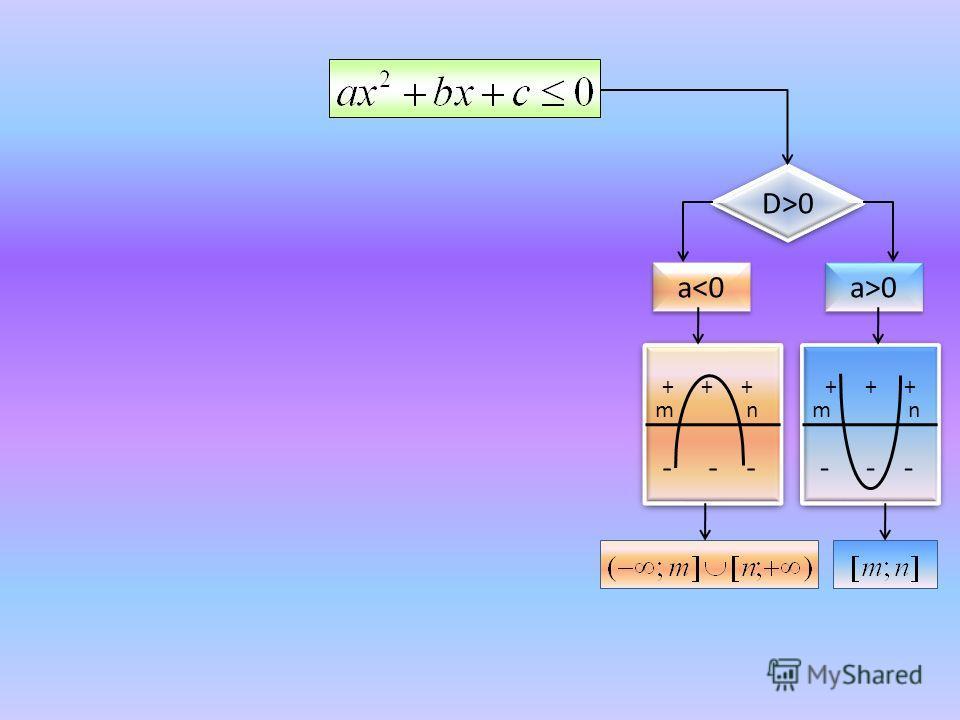 D>0 a0 + + + - - - + + + - - - m n