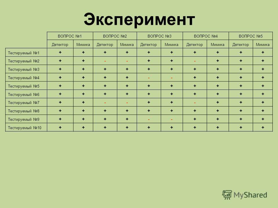 ВОПРОС 1ВОПРОС 2ВОПРОС 3ВОПРОС 4ВОПРОС 5 ДетекторМимикаДетекторМимикаДетекторМимикаДетекторМимикаДетекторМимика Тестируемый 1 ++++++++++ Тестируемый 2 ++--++-+++ Тестируемый 3 ++++++++++ Тестируемый 4 ++++--++++ Тестируемый 5 ++++++++++ Тестируемый 6