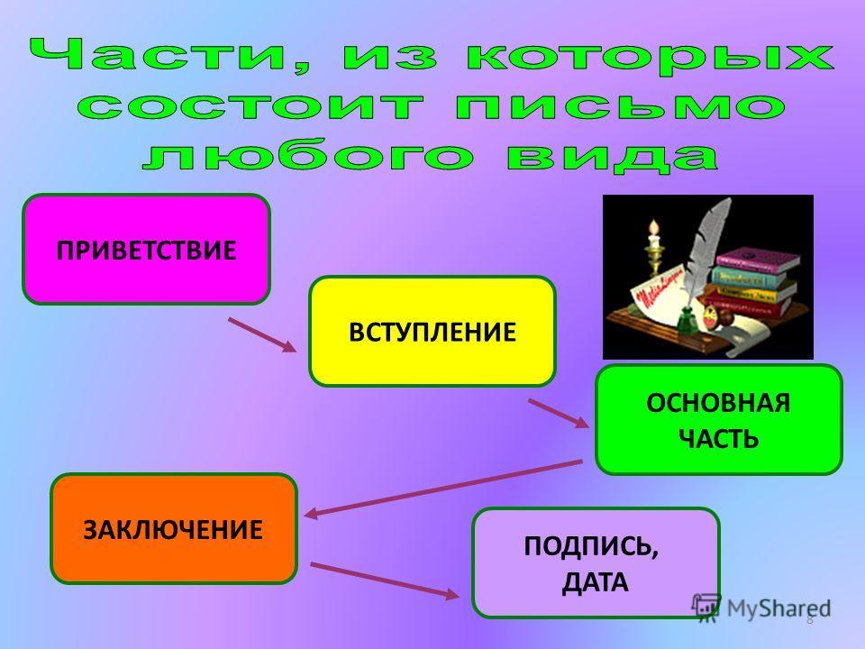 8 ПРИВЕТСТВИЕ ВСТУПЛЕНИЕ ОСНОВНАЯ ЧАСТЬ ЗАКЛЮЧЕНИЕ ПОДПИСЬ, ДАТА