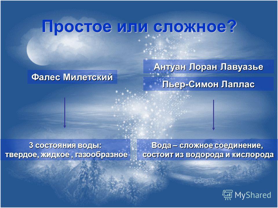 Простое или сложное? Фалес Милетский 3 состояния воды: твердое, жидкое, газообразное твердое, жидкое, газообразное Антуан Лоран Лавуазье Пьер-Симон Лаплас Вода – сложное соединение, состоит из водорода и кислорода состоит из водорода и кислорода