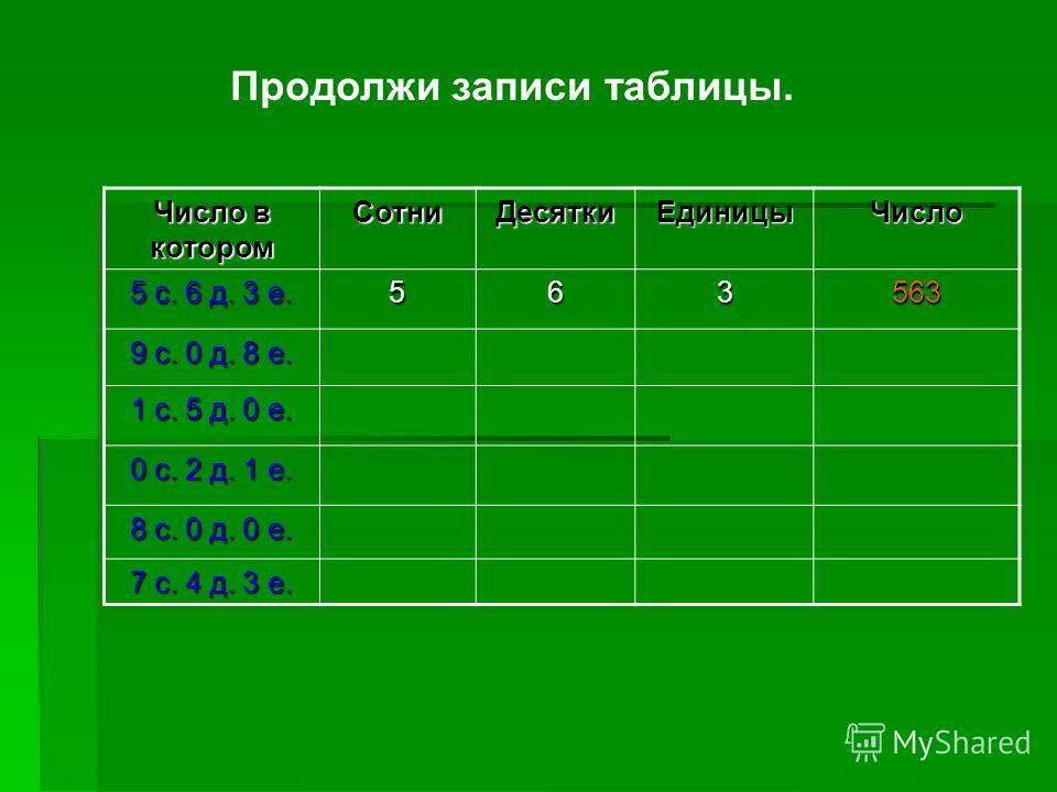 Продолжи записи таблицы. Число в котором СотниДесяткиЕдиницыЧисло 5 с. 6 д. 3 е. 563563 9 с. 0 д. 8 е. 1 с. 5 д. 0 е. 0 с. 2 д. 1 е. 8 с. 0 д. 0 е. 7 с. 4 д. 3 е.