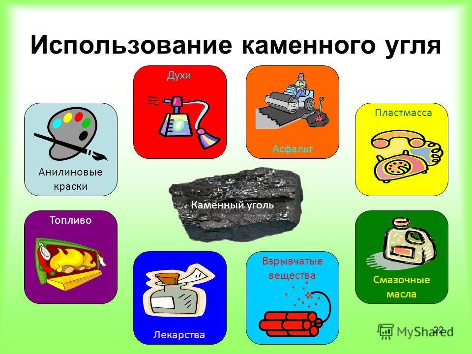 22 Использование каменного угля Анилиновые краски Асфальт Духи Топливо Лекарства Взрывчатые вещества Пластмасса Смазочные масла Каменный уголь