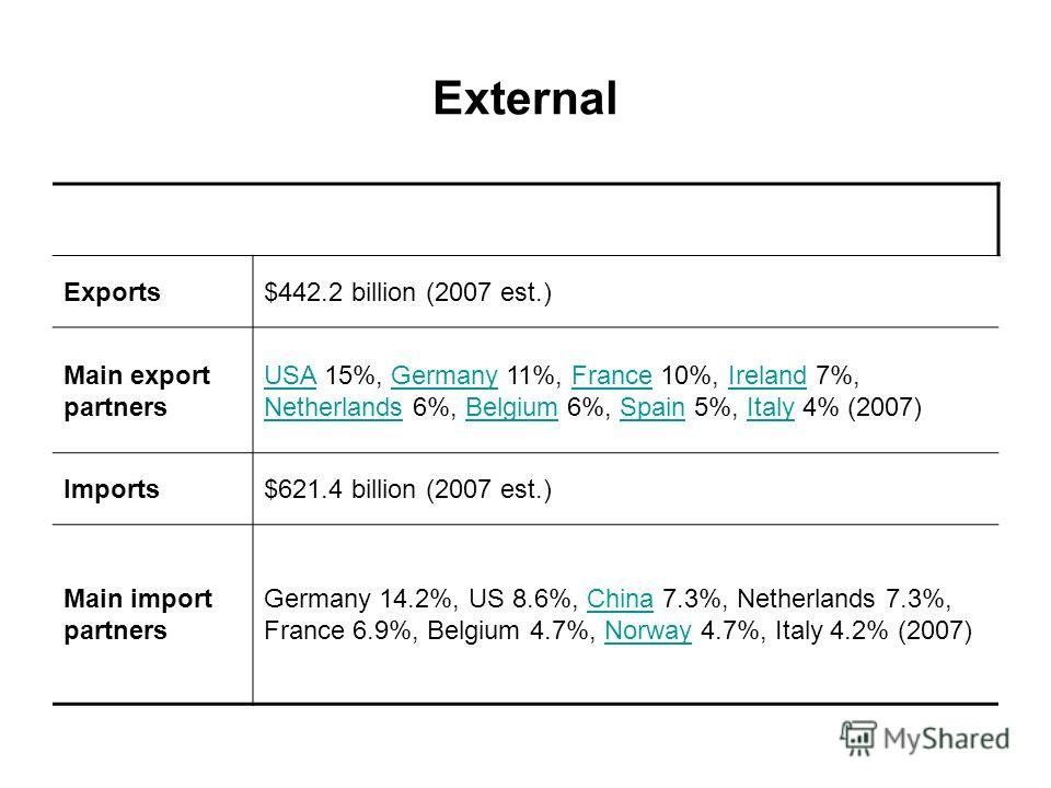 External Exports$442.2 billion (2007 est.) Main export partners USAUSA 15%, Germany 11%, France 10%, Ireland 7%, Netherlands 6%, Belgium 6%, Spain 5%, Italy 4% (2007)GermanyFranceIreland NetherlandsBelgiumSpainItaly Imports$621.4 billion (2007 est.)