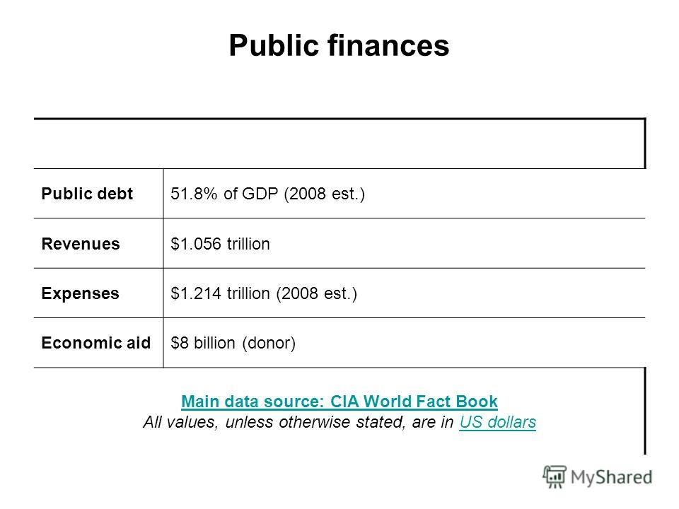 Public finances Public debt51.8% of GDP (2008 est.) Revenues$1.056 trillion Expenses$1.214 trillion (2008 est.) Economic aid$8 billion (donor) Main data source: CIA World Fact Book Main data source: CIA World Fact Book All values, unless otherwise st