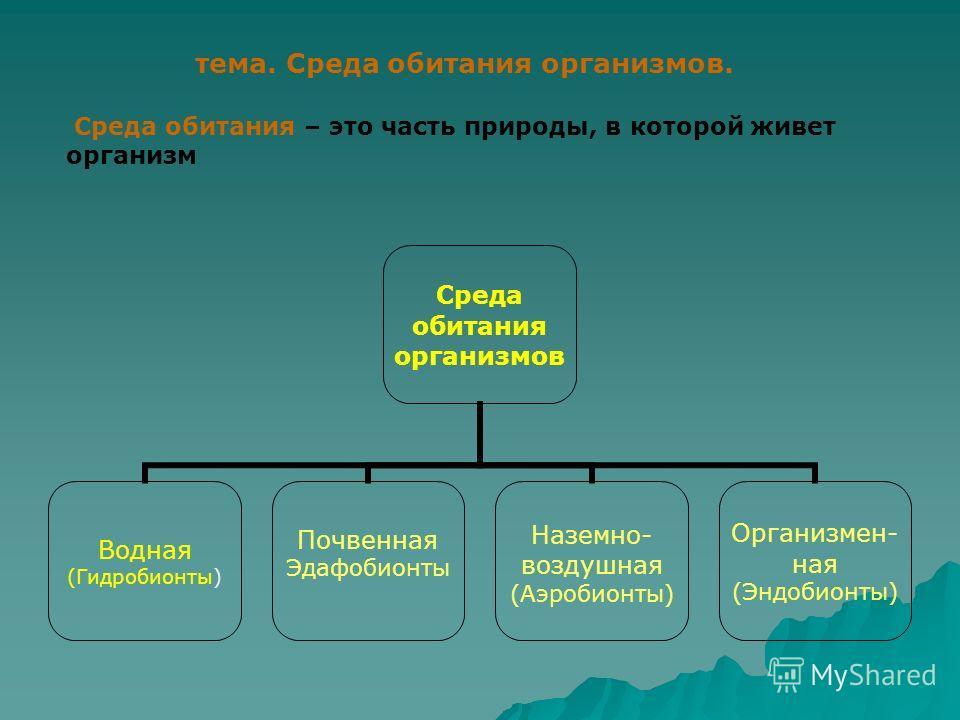 Среда обитания организмов Водная (Гидробионты) Почвенная Эдафобионты Наземно- воздушная (Аэробионты) Организмен- ная (Эндобионты) тема. Среда обитания организмов. Среда обитания – это часть природы, в которой живет организм