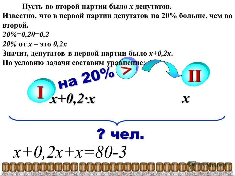 I II на 20% >> ? чел. ? чел. х x+0,2х Пусть во второй партии было х депутатов. Известно, что в первой партии депутатов на 20% больше, чем во второй. 20%=0,20=0,2 20% от х – это 0,2х Значит, депутатов в первой партии было х+0,2х. По условию задачи сос