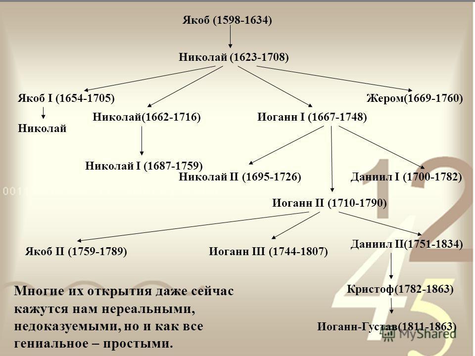 Якоб (1598-1634) Николай (1623-1708) Якоб I (1654-1705) Николай Николай(1662-1716) Николай I (1687-1759) Жером(1669-1760) Иоганн I (1667-1748) Николай II (1695-1726)Даниил I (1700-1782) Иоганн II (1710-1790) Якоб II (1759-1789)Иоганн III (1744-1807)