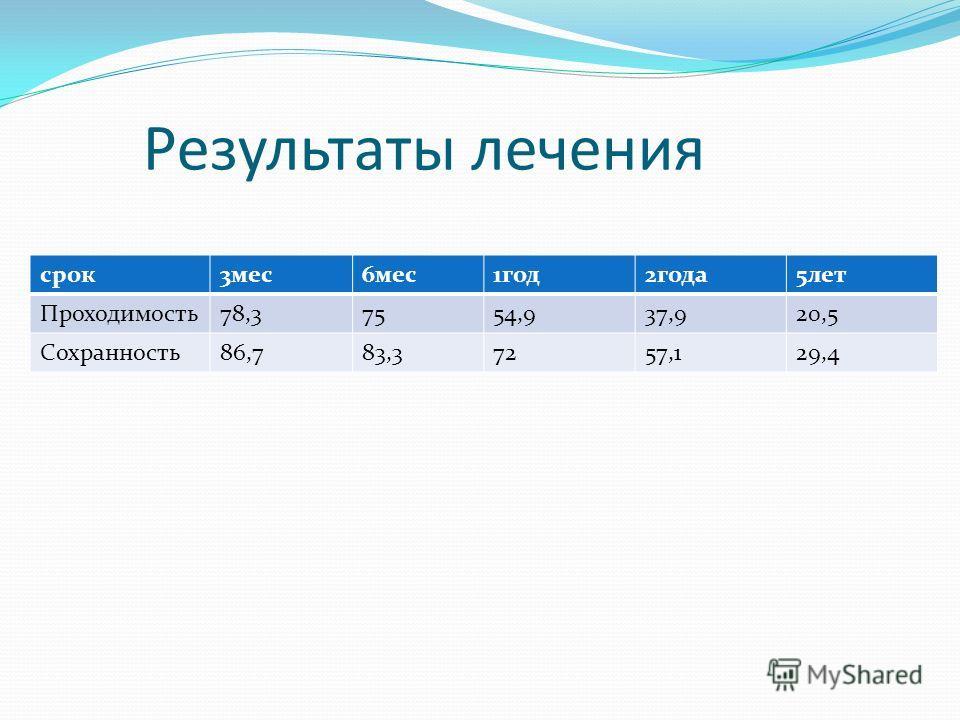 Результаты лечения срок3мес6мес1год2года5лет Проходимость78,37554,937,920,5 Сохранность86,783,37257,129,4