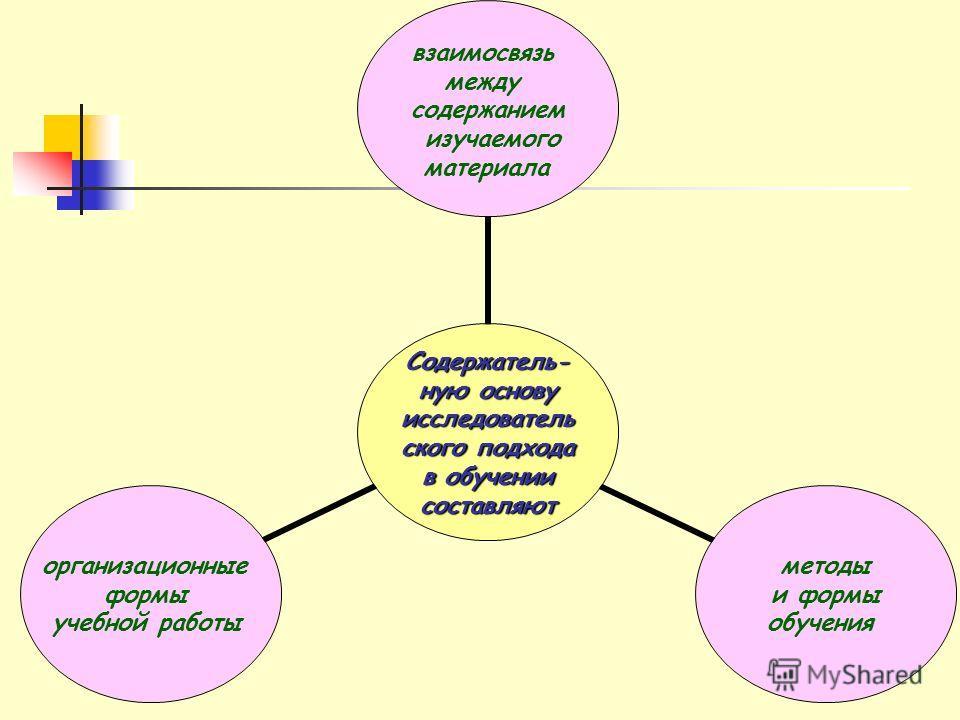 Содержатель-ную основу исследовательского подхода в обучении составляют взаимосвязь между содержанием изучаемого материала методы и формы обучения организационные формы учебной работы