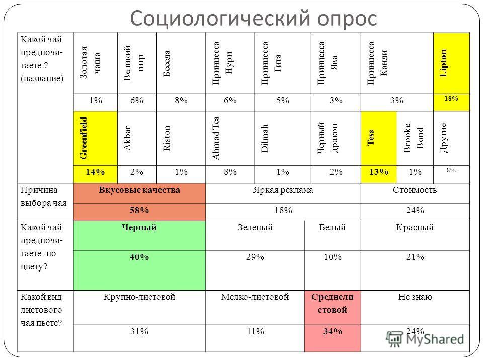 Социологический опрос Какой чай предпочи- таете ? (название) Золотая чаша Великий тигр Беседа Принцесса Нури Принцесса Гита Принцесса Ява Принцесса Канди Lipton 1%6%6%8%8%6%6%5%5%3%3%3%3% 18% Greenfield Akbar Riston Ahmad Tea Dilmah Черный дракон Tes