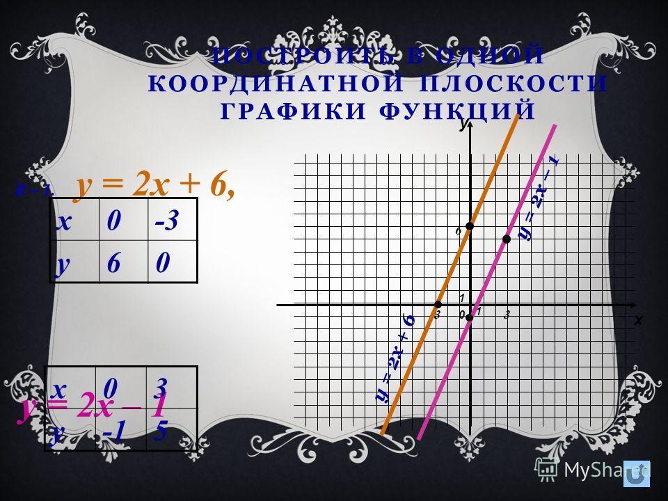 ПОСТРОИТЬ В ОДНОЙ КООРДИНАТНОЙ ПЛОСКОСТИ ГРАФИКИ ФУНКЦИЙ В – 1 В – 1 у = 2х + 6, у = 2х – 1 В – 2 В – 2 у = - 3х + 5, у = 4х - 2 В – 3 В – 3 у = 3х +3, у = 3(х + 1)