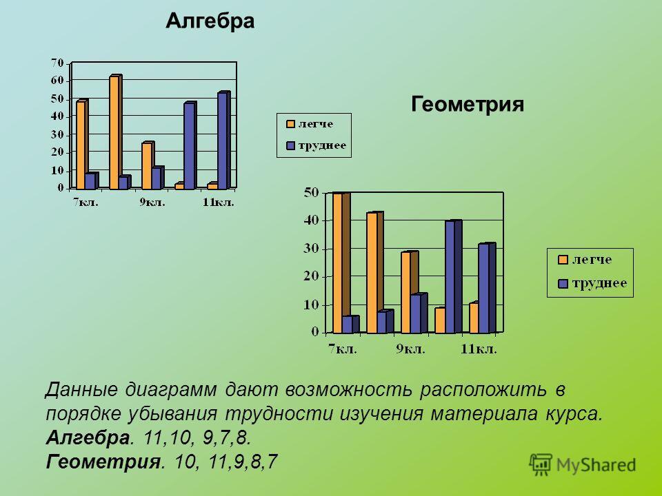 Алгебра Геометрия Данные диаграмм дают возможность расположить в порядке убывания трудности изучения материала курса. Алгебра. 11,10, 9,7,8. Геометрия. 10, 11,9,8,7