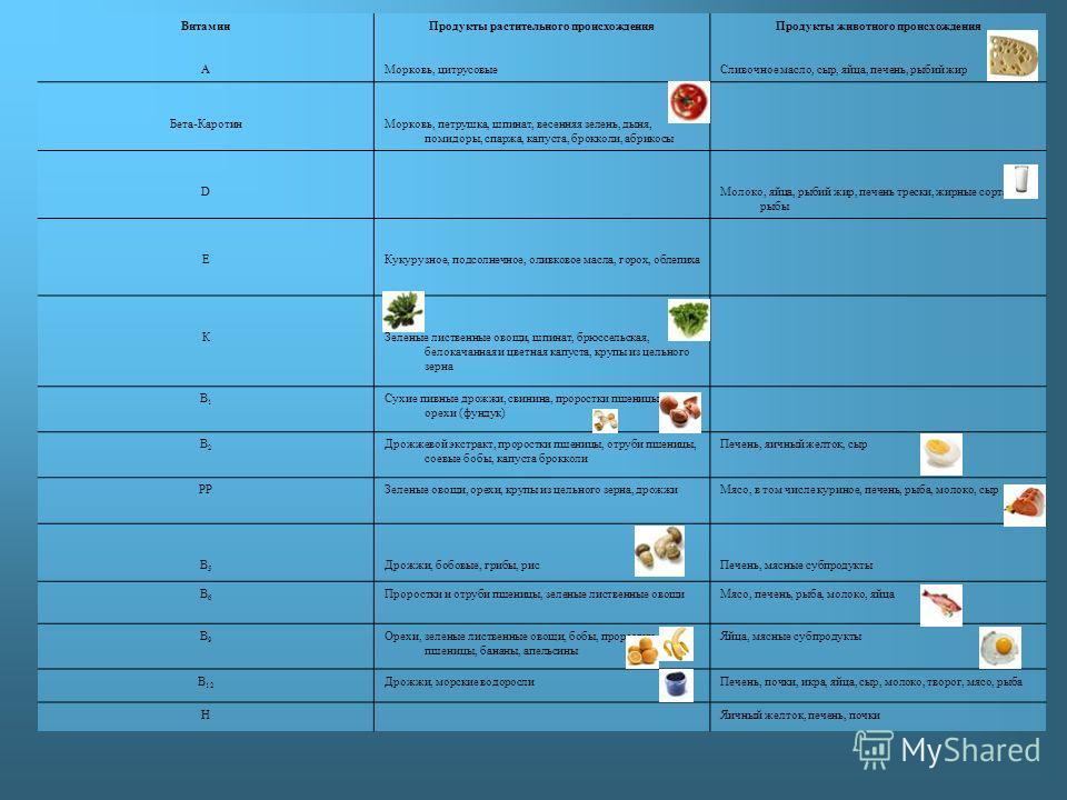ВитаминПродукты растительного происхожденияПродукты животного происхождения АМорковь, цитрусовыеСливочное масло, сыр, яйца, печень, рыбий жир Бета-КаротинМорковь, петрушка, шпинат, весенняя зелень, дыня, помидоры, спаржа, капуста, брокколи, абрикосы