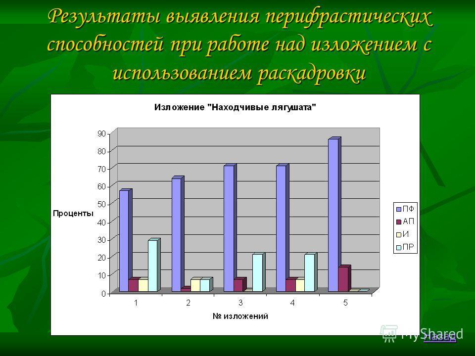 Результаты выявления перифрастических способностей при работе над изложением с использованием раскадровки Назад