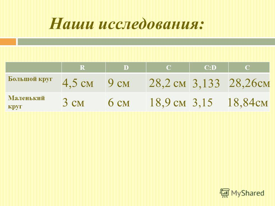 Наши исследования: R D C C:D C Большой круг Маленький круг 6 см 9 см4,5 см 3 см18,9 см 28,2 см 3,133 3,15 28,26см 18,84см