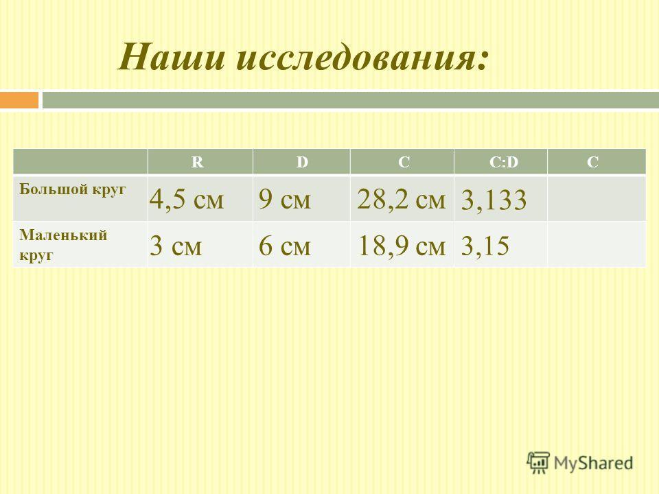 Наши исследования: R D C C:D C Большой круг Маленький круг 6 см 9 см4,5 см 3 см18,9 см 28,2 см 3,133 3,15