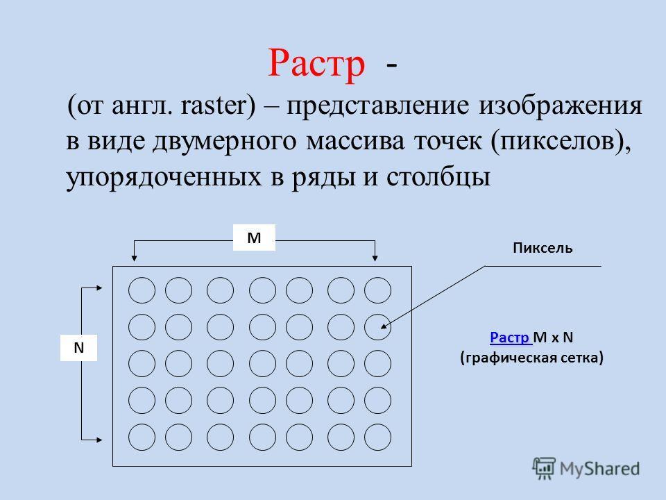 Пиксель – минимальный участок изображения, для которого независимым образом можно задать цвет. В результате пространственной дискретизации графическая информация представляется в виде растрового изображения.