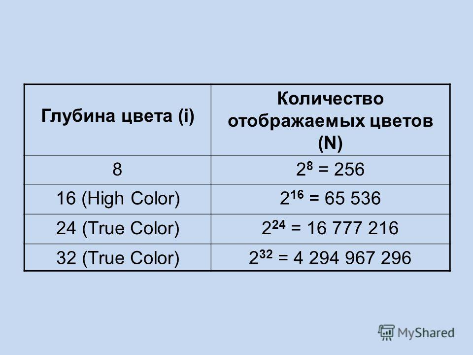 Глубина цвета 4 бита 2 4 = 16 цветов Глубина цвета 8 бит 2 8 = 256 цветов Глубина цвета 24 бита 2 16 = 16777216 цветов
