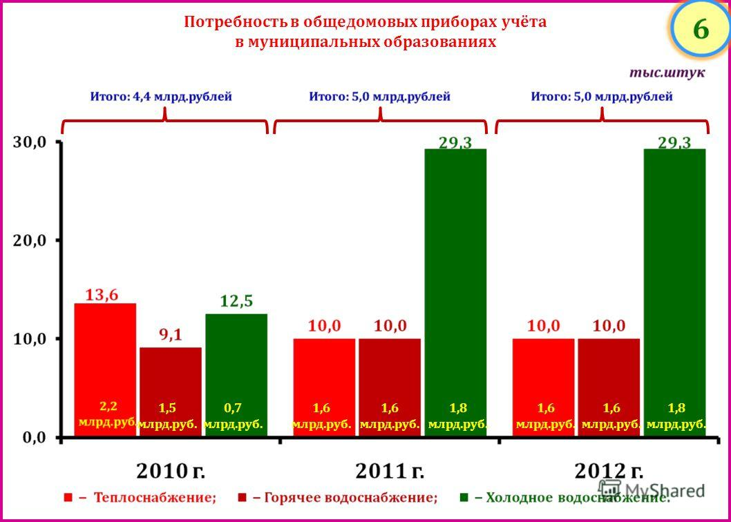 Потребность в общедомовых приборах учёта в муниципальных образованиях 1,5 млрд. руб. 0,7 млрд. руб. 1,6 млрд. руб. 1,8 млрд. руб. 1,6 млрд. руб. 1,8 млрд. руб.