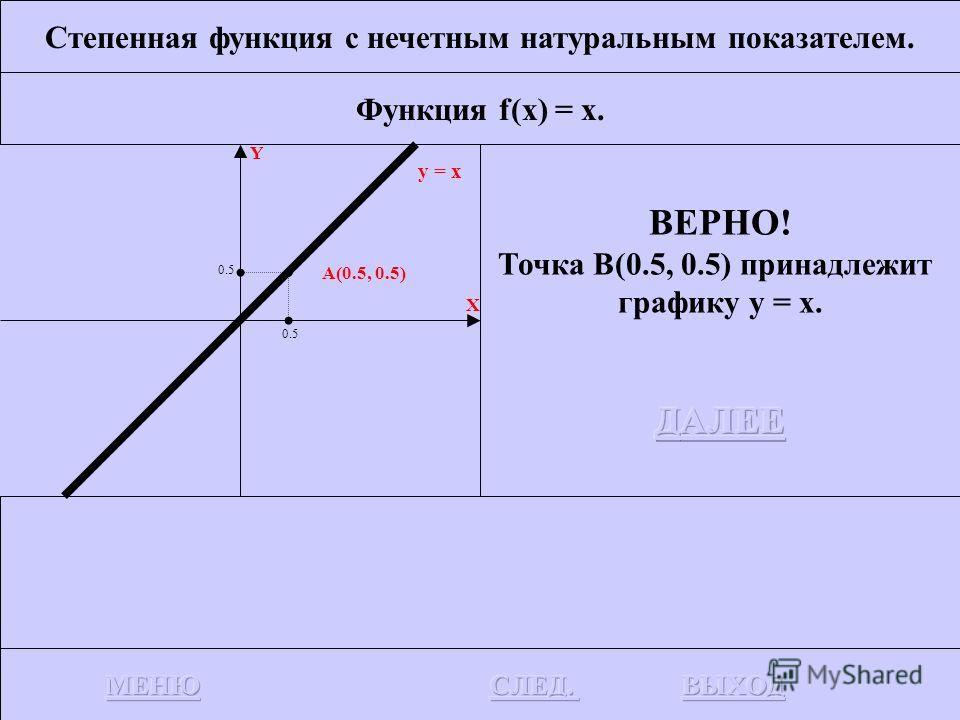 Степенная функция с нечетным натуральным показателем. Функция f(x) = x. Y X y = x