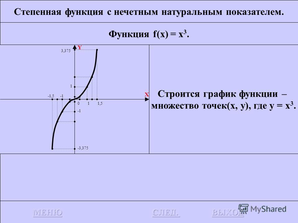 Степенная функция с нечетным натуральным показателем. Функция f(x) = x. Y X y = x А(0.5, 0.5) 0.5