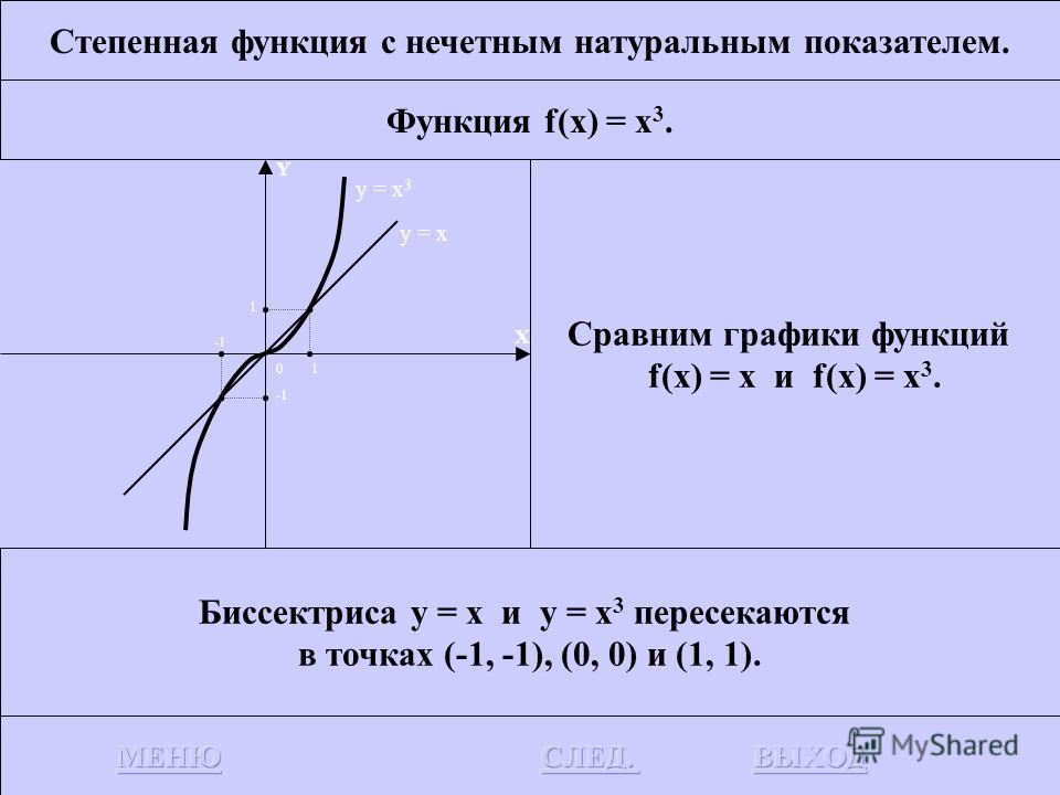 Степенная функция с нечетным натуральным показателем. Функция f(x) = x 3. Рассмотрим отрезок АВ. Точка 0 является серединой отрезка АВ. 0А=0В Точка В является зеркальным отражением точки А относительно начала координат. Парабола у = х 3 симметрична о
